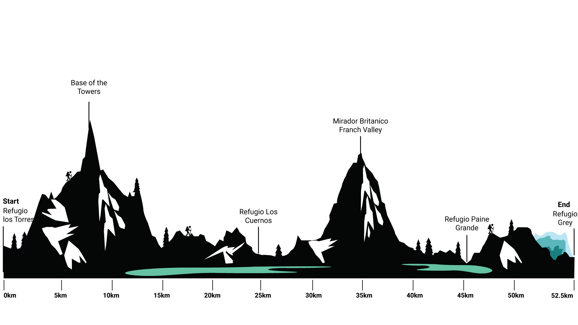 Height Profile O Trek Patagonia Chile | A complete guide to the W Circuit