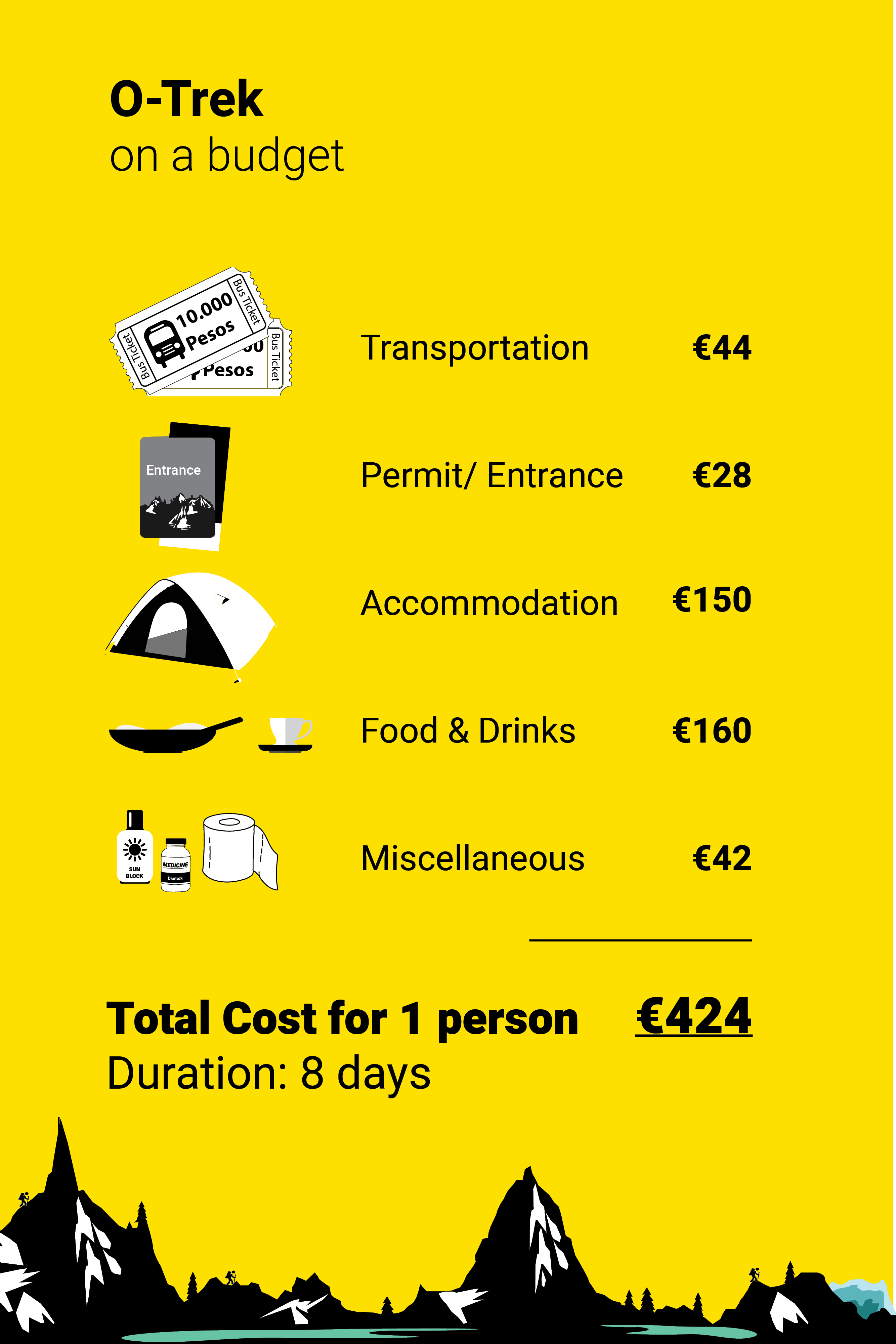 O-Trek Travel Expenses on a budget   A complete guide to the O Circuit