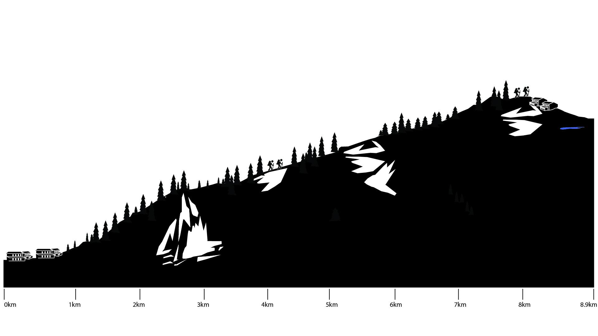 Slovenia Seven Lakes Trek height profile day 1