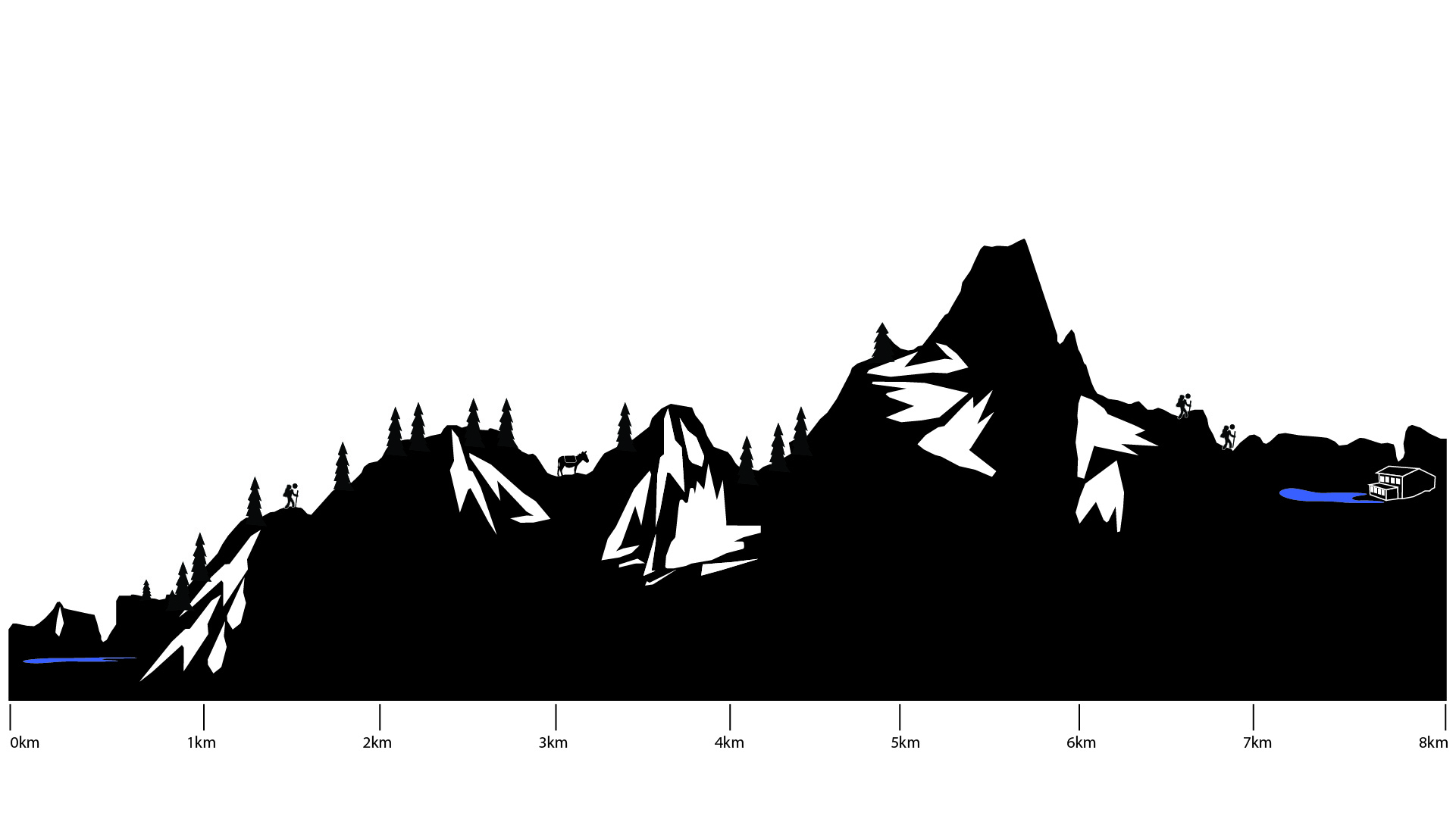 Slovenia Seven Lakes Trek height profile day 2
