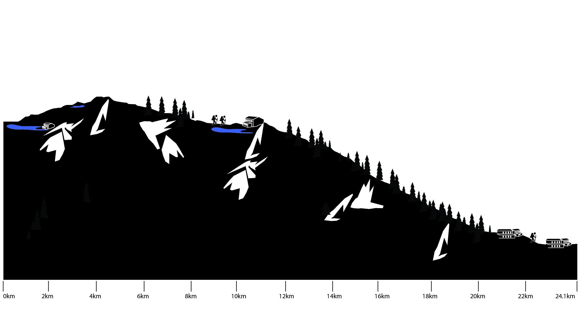 Slovenia Seven Lakes Trek height profile day 3