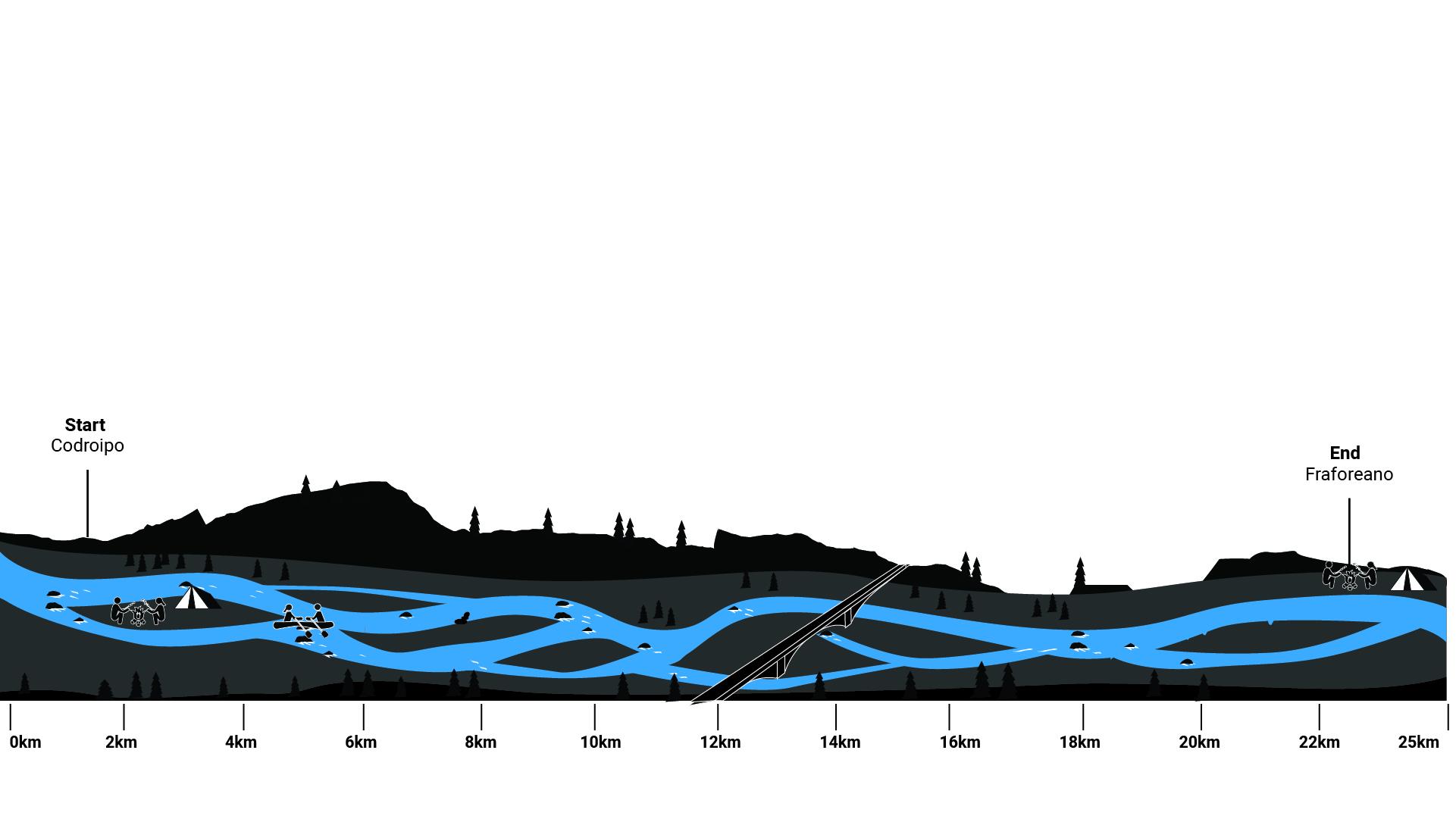 Flusskilometer Tagliamento